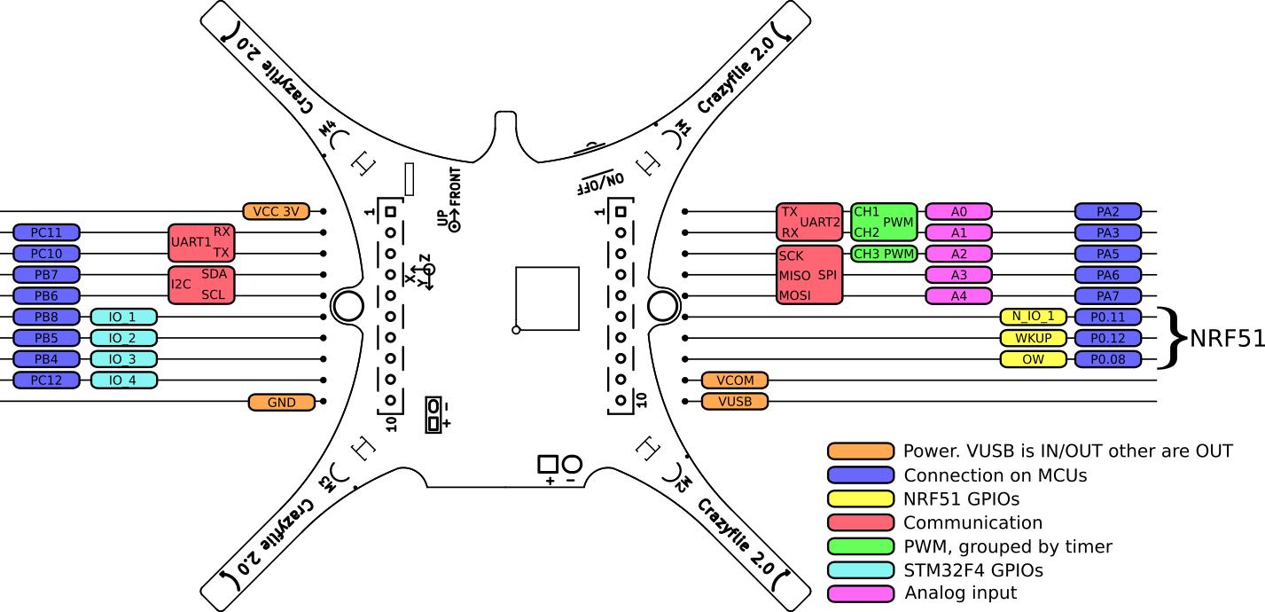 Projectscrazyflie2expansionboardsindex Bitcraze Wiki Quadcopter Wiring Schematic Expansion Port Pinout