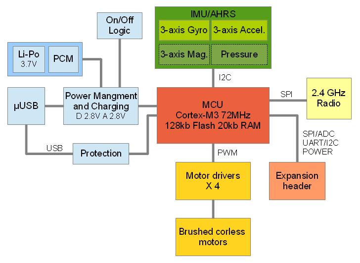 Projectscrazyfliehardwareexplained bitcraze wiki electronics overview ccuart Image collections